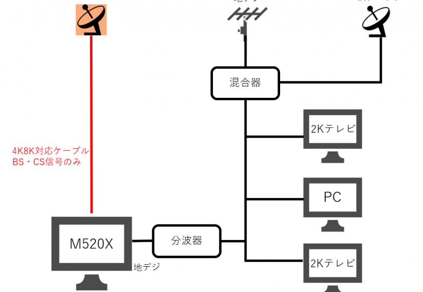 [家電][テレビ] 左旋対応BS・CSアンテナの設置