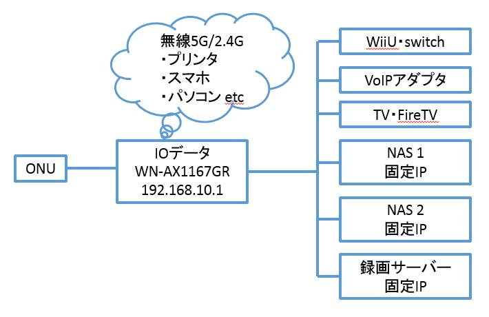 [v6プラス][IPv6] IPv4 PPPoEにv6プラスを共存させる(@nifty with ドコモ光) 契約・導入の巻