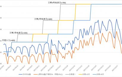 [防災] 胆振東部地震後、年末に向けて北海道電力供給と需要について考えてみる